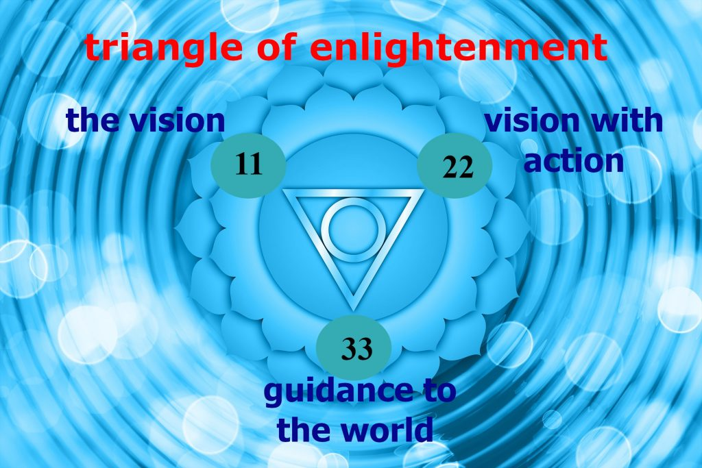 The Triangle of Enlightenment